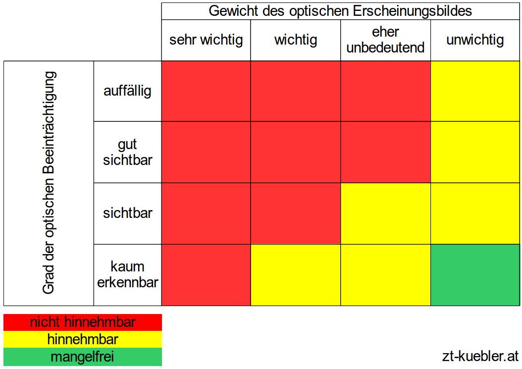 Beurteilungungs-matrix-optische-maengel