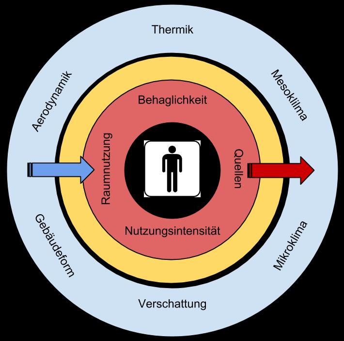 gebaudehuelle-als-zellmembran-gebaeudestoffwechsel